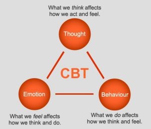 Using CBT to change your brain